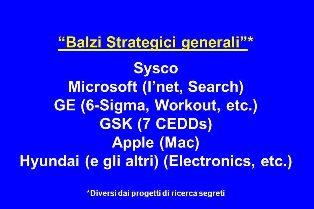 Balzi Strategici generali