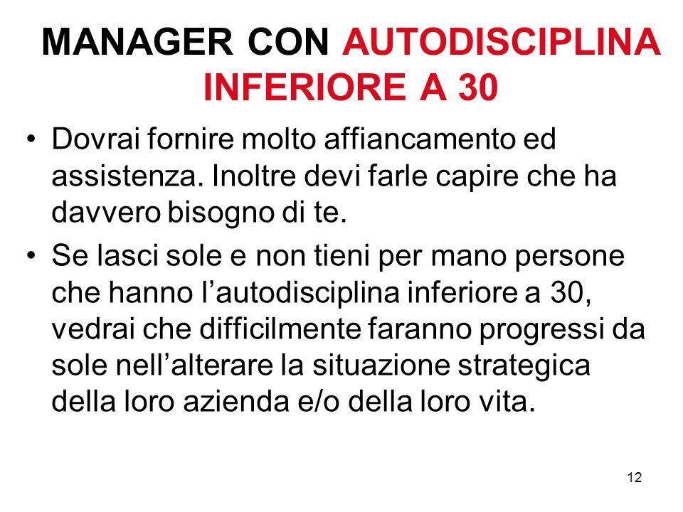MANAGER CON AUTODISCIPLINA INFERIORE A 30