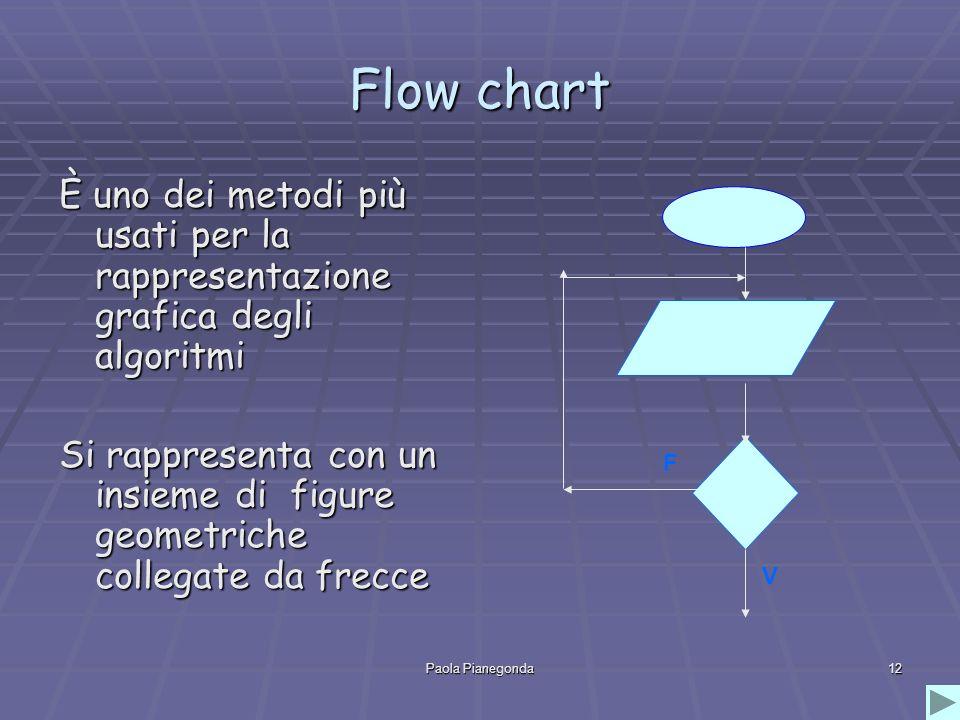 Flow chart È uno dei metodi più usati per la rappresentazione grafica degli algoritmi.