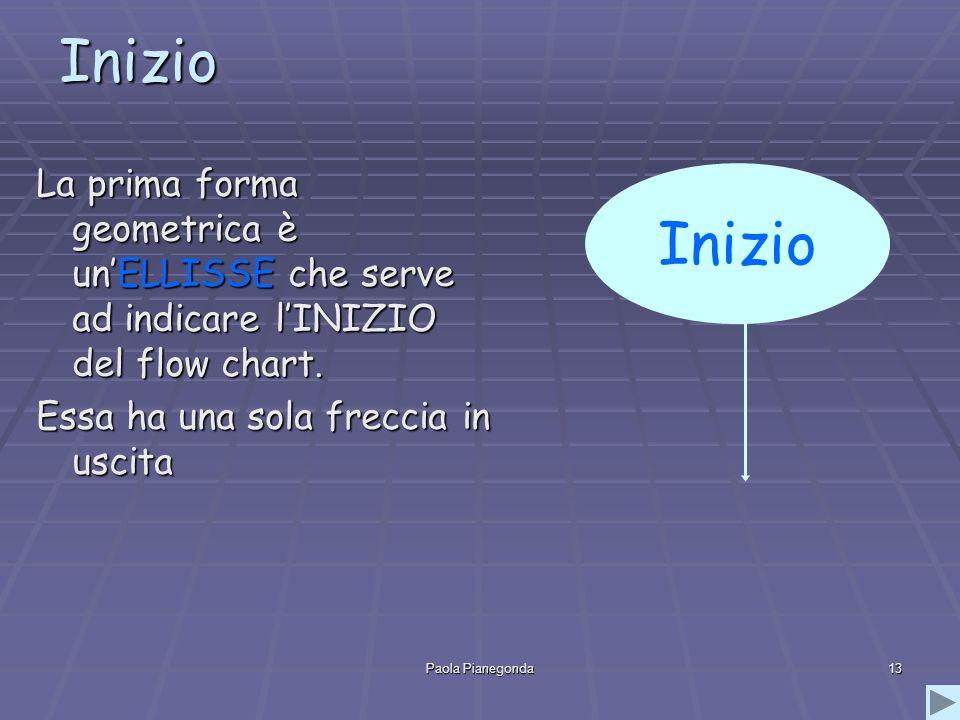 InizioLa prima forma geometrica è un'ELLISSE che serve ad indicare l'INIZIO del flow chart. Essa ha una sola freccia in uscita.
