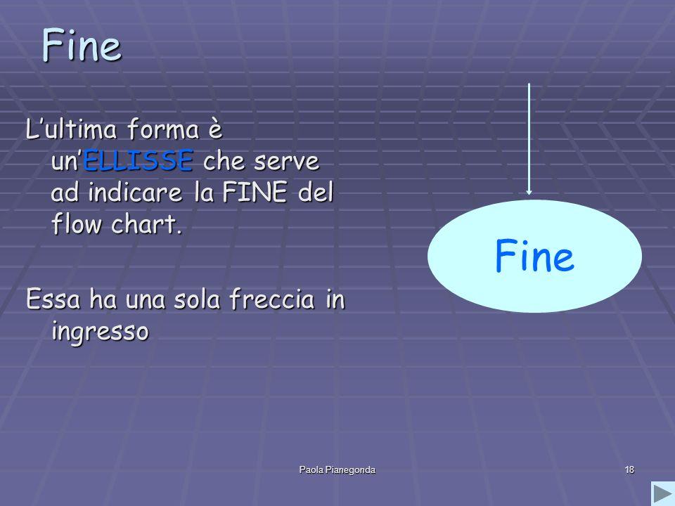 Fine Fine. L'ultima forma è un'ELLISSE che serve ad indicare la FINE del flow chart. Essa ha una sola freccia in ingresso.
