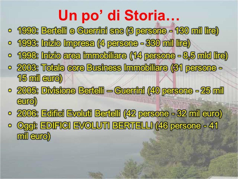 Un po' di Storia… 1990: Bertelli e Guerrini snc (3 persone - 130 mil lire) 1993: Inizio Impresa (4 persone - 330 mil lire)