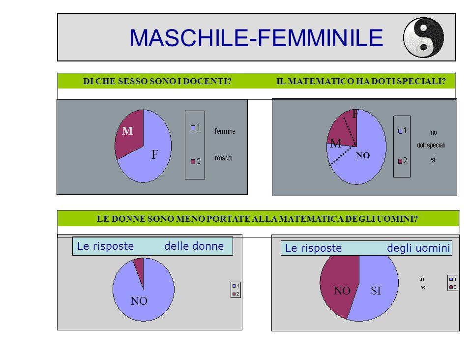 MASCHILE-FEMMINILE F M F M NO SI NO Le risposte delle donne