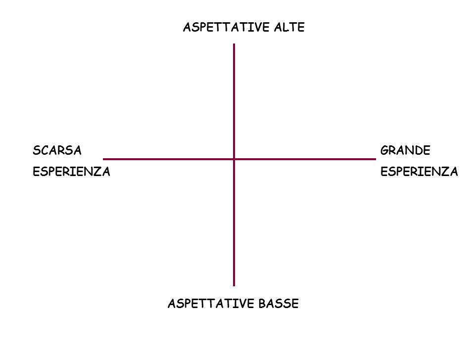 ASPETTATIVE ALTE SCARSA ESPERIENZA GRANDE ESPERIENZA ASPETTATIVE BASSE