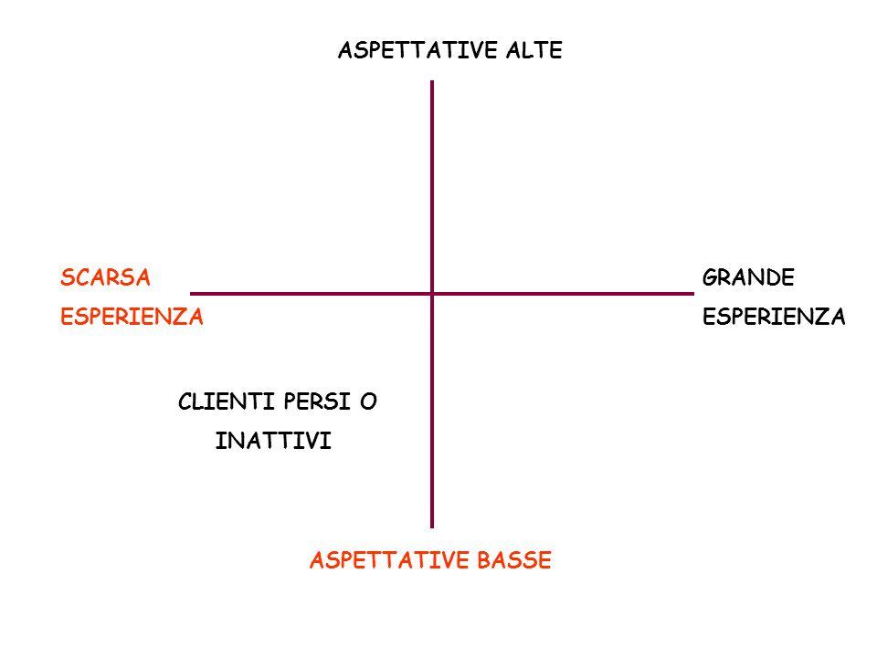 ASPETTATIVE ALTE SCARSA ESPERIENZA GRANDE ESPERIENZA CLIENTI PERSI O INATTIVI ASPETTATIVE BASSE