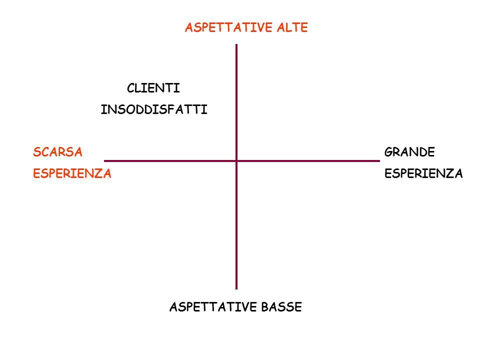 ASPETTATIVE ALTE CLIENTI INSODDISFATTI SCARSA ESPERIENZA GRANDE ESPERIENZA ASPETTATIVE BASSE
