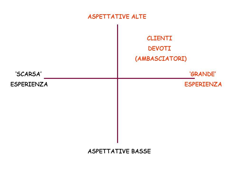 ASPETTATIVE ALTE CLIENTI. DEVOTI. (AMBASCIATORI) 'SCARSA' ESPERIENZA.