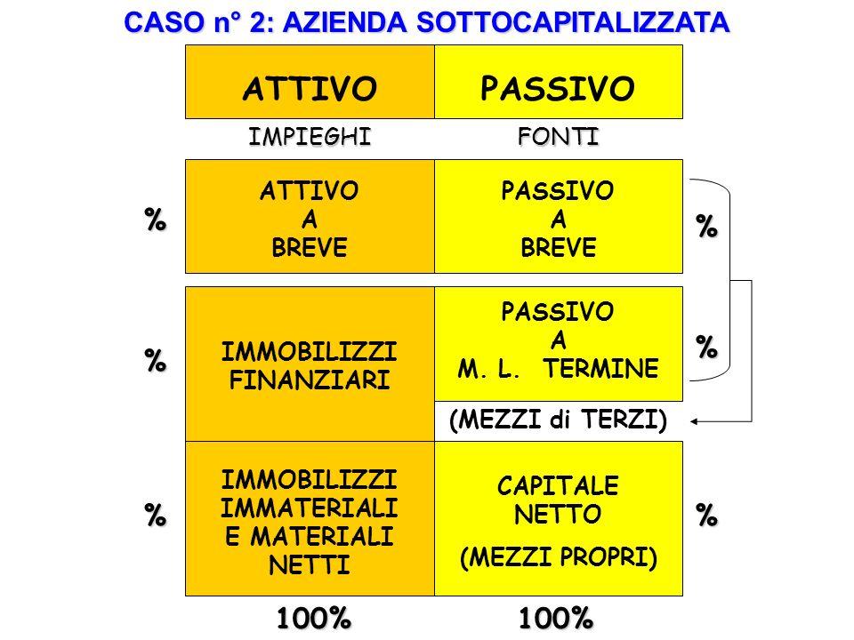 ATTIVO PASSIVO CASO n° 2: AZIENDA SOTTOCAPITALIZZATA % % % % % % 100%