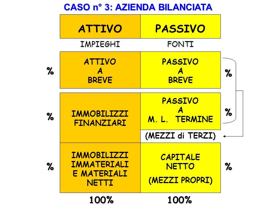 ATTIVO PASSIVO CASO n° 3: AZIENDA BILANCIATA % % % % % % 100% 100%