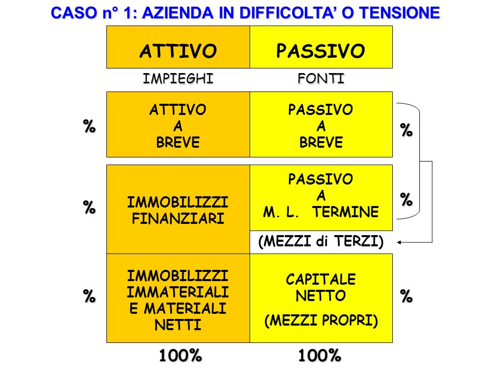ATTIVO PASSIVO CASO n° 1: AZIENDA IN DIFFICOLTA' O TENSIONE % % % % %