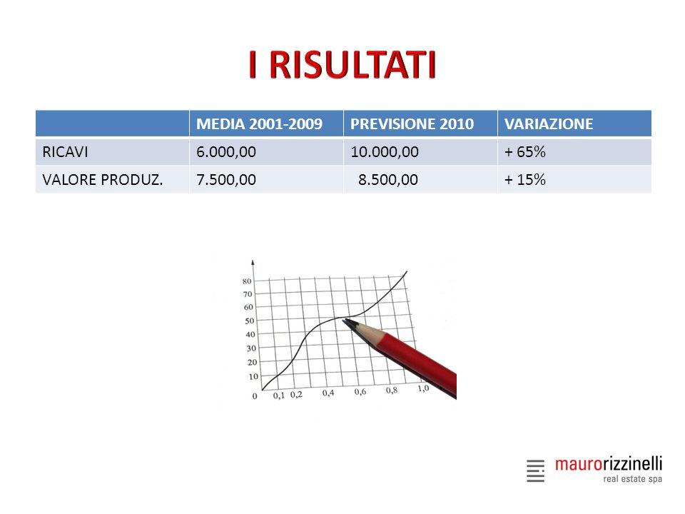 I RISULTATI MEDIA 2001-2009 PREVISIONE 2010 VARIAZIONE RICAVI 6.000,00