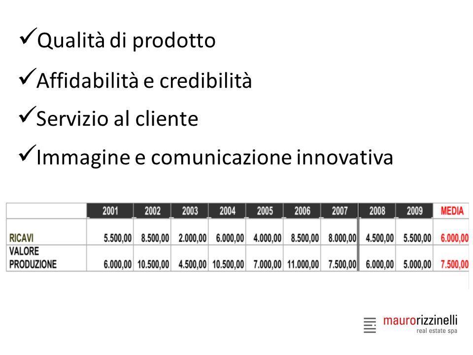 Qualità di prodotto Affidabilità e credibilità. Servizio al cliente.