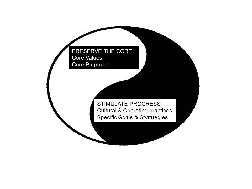 PRESERVE THE CORE Core Values. Core Purpouse. STIMULATE PROGRESS. Cultural & Operating practices.