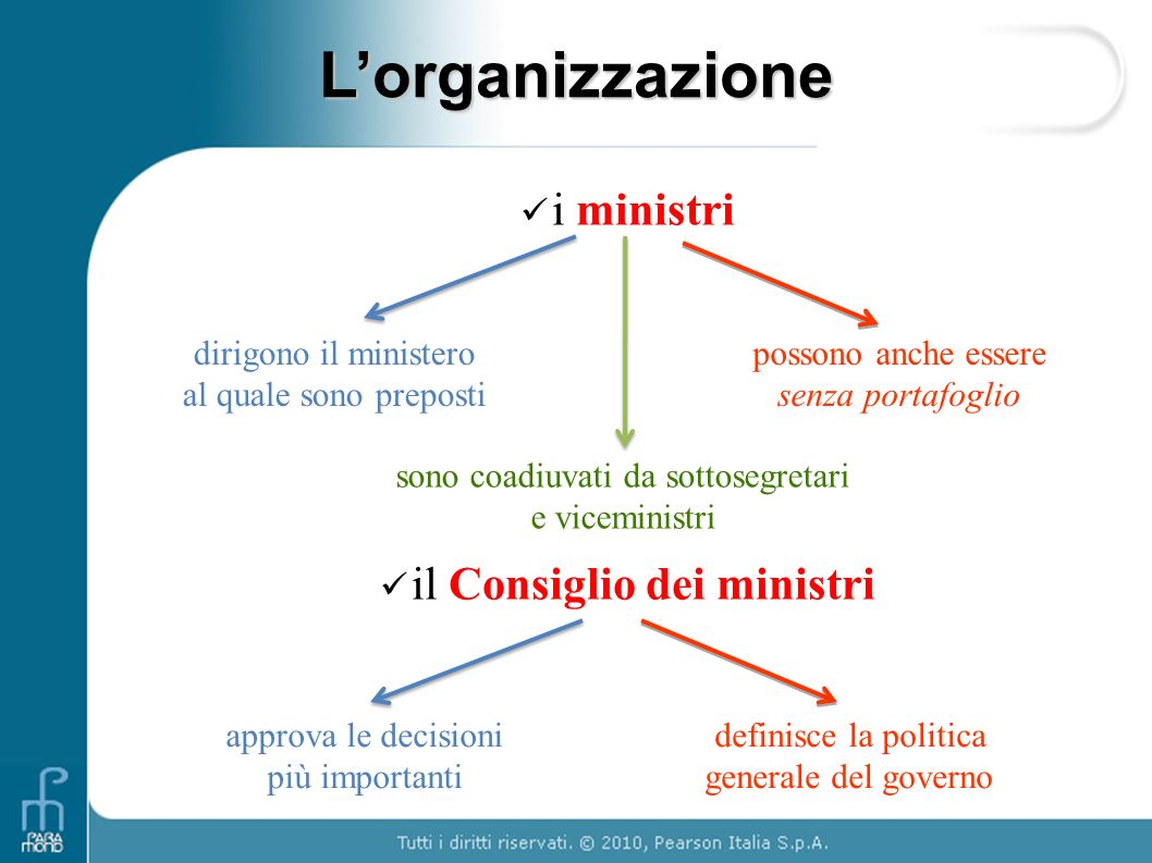 L'organizzazione i ministri il Consiglio dei ministri