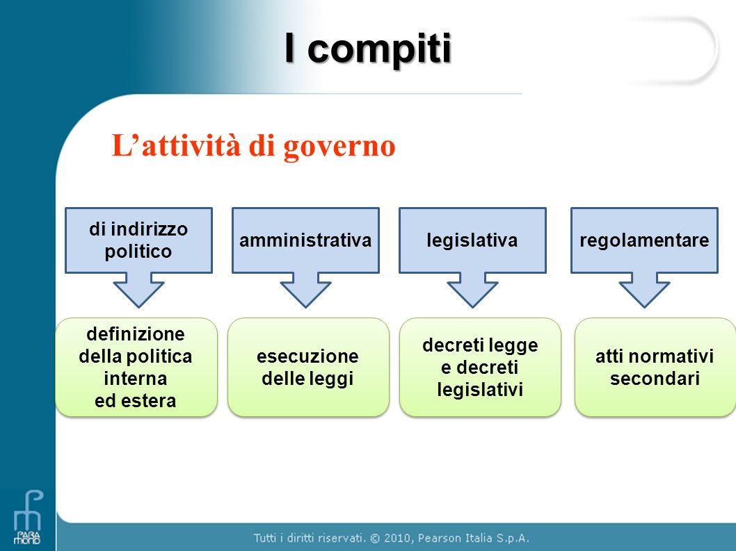 I compiti L'attività di governo di indirizzo politico amministrativa