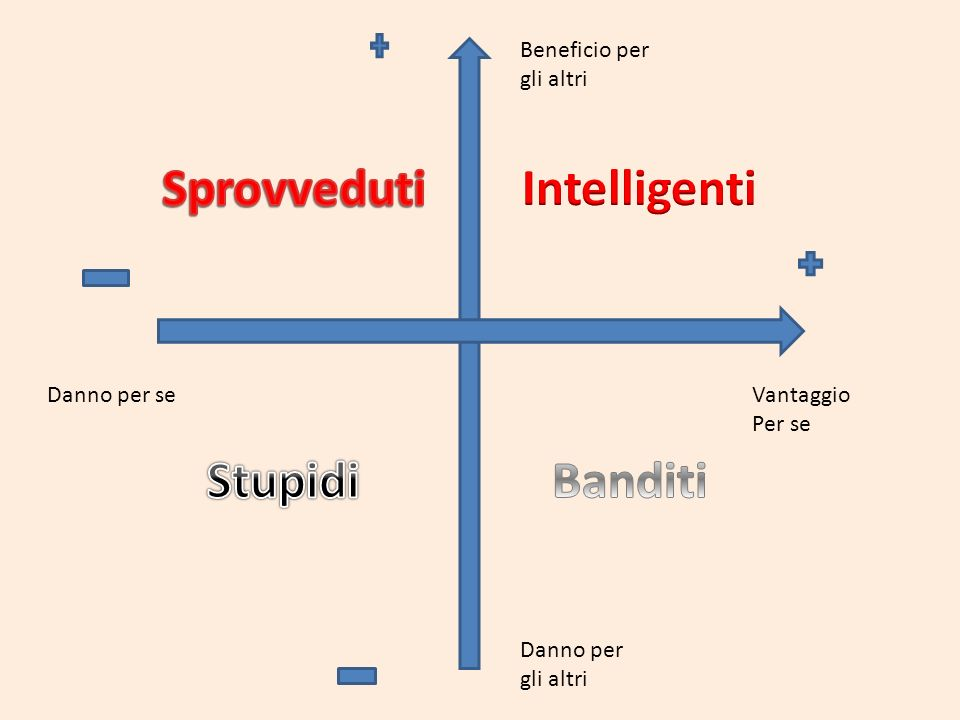 Sprovveduti Intelligenti Stupidi Banditi
