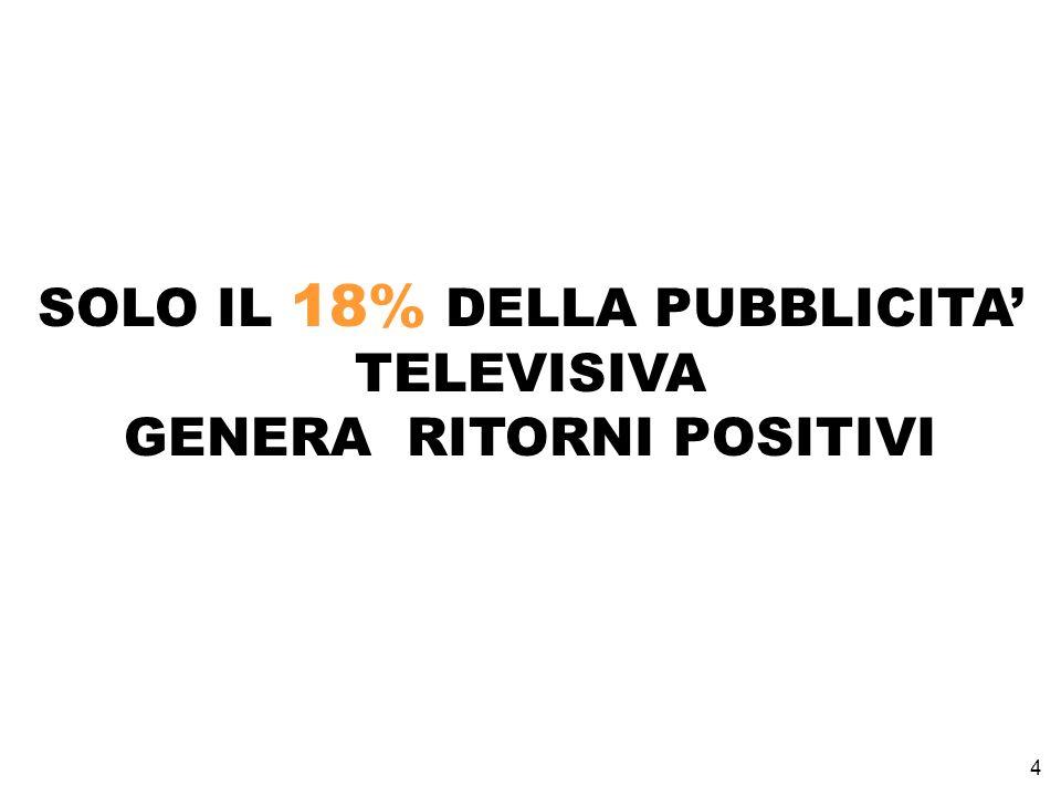 SOLO IL 18% DELLA PUBBLICITA' TELEVISIVA GENERA RITORNI POSITIVI