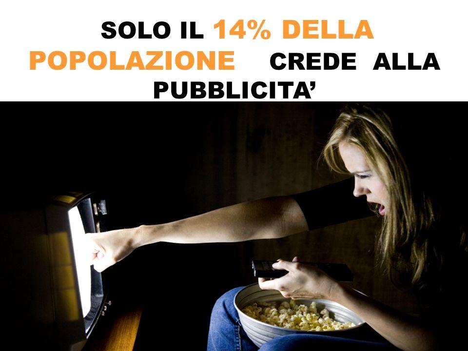 SOLO IL 14% DELLA POPOLAZIONE CREDE ALLA PUBBLICITA'