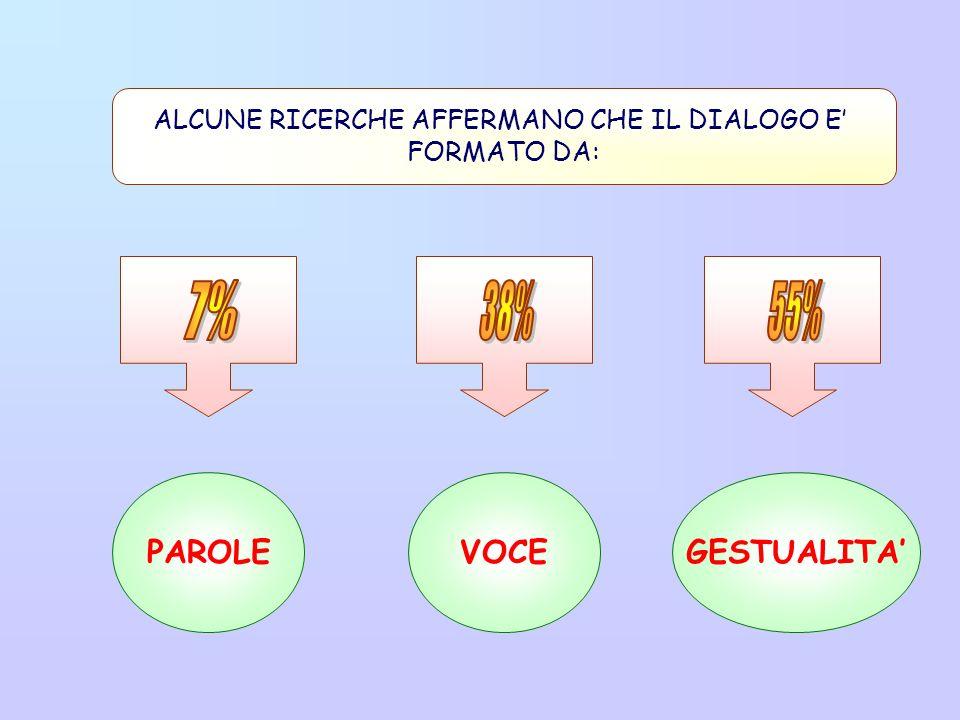 ALCUNE RICERCHE AFFERMANO CHE IL DIALOGO E'