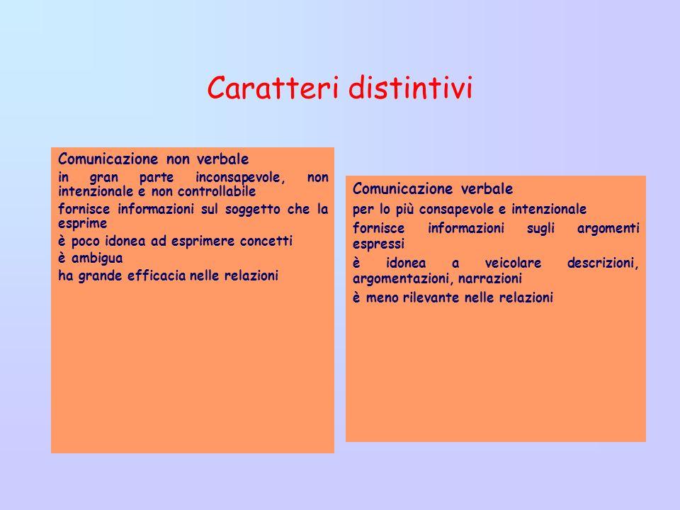 Caratteri distintivi Comunicazione non verbale Comunicazione verbale