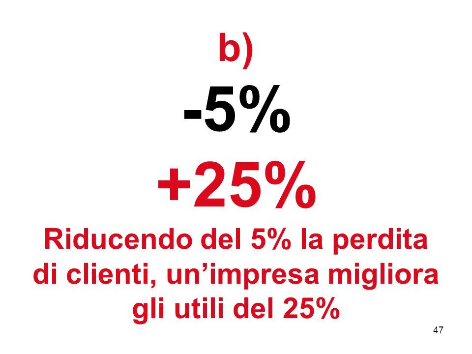 b) -5% +25% Riducendo del 5% la perdita di clienti, un'impresa migliora gli utili del 25%