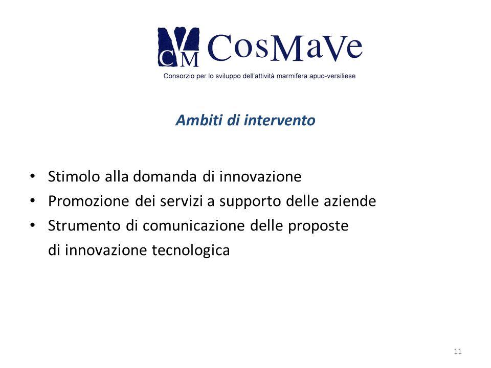Ambiti di intervento Stimolo alla domanda di innovazione. Promozione dei servizi a supporto delle aziende.