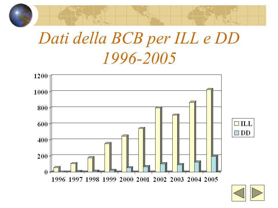 Dati della BCB per ILL e DD 1996-2005