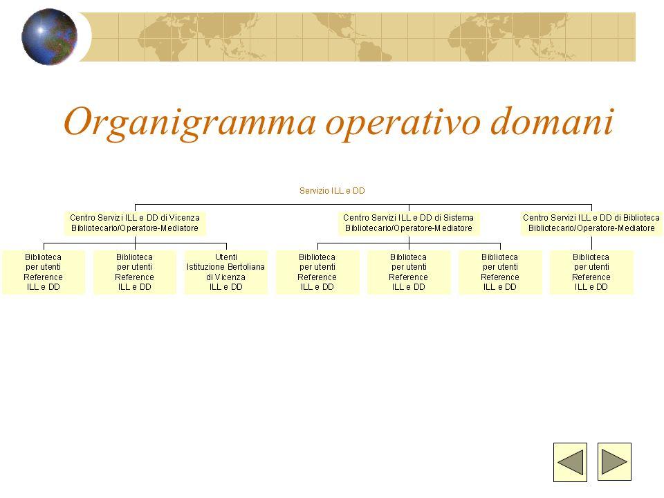 Organigramma operativo domani