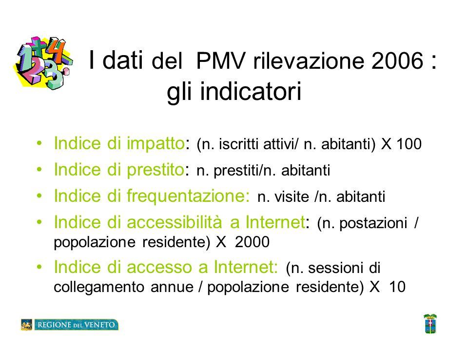 I dati del PMV rilevazione 2006 : gli indicatori