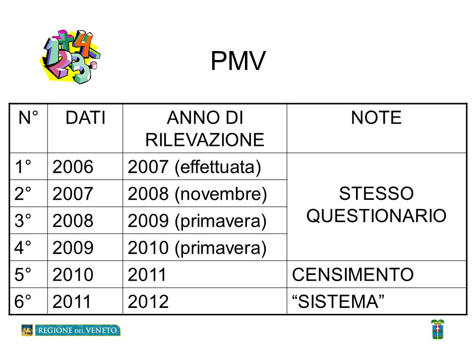 PMV N° DATI ANNO DI RILEVAZIONE NOTE 1° 2006 2007 (effettuata)