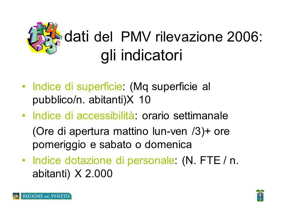 I dati del PMV rilevazione 2006: gli indicatori