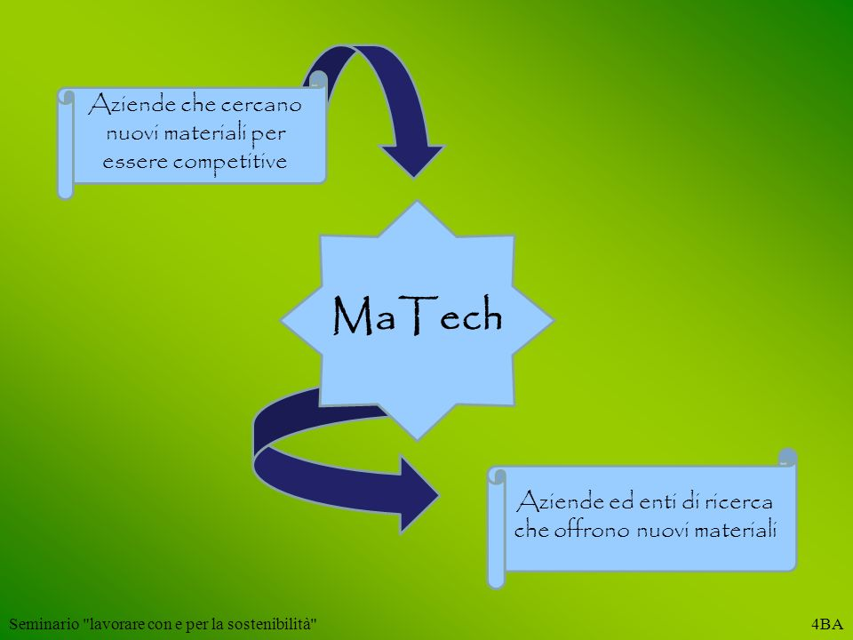 MaTech Aziende che cercano nuovi materiali per essere competitive
