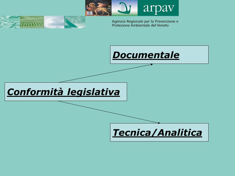 Documentale Conformità legislativa Tecnica/Analitica