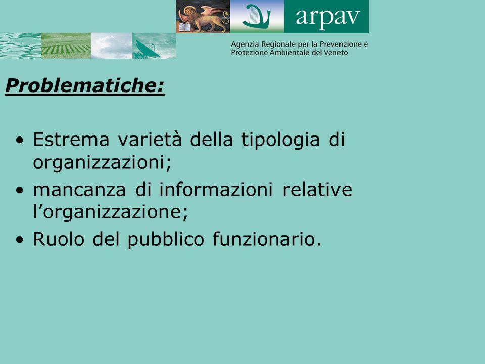 Problematiche: Estrema varietà della tipologia di organizzazioni; mancanza di informazioni relative l'organizzazione;