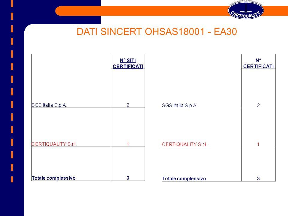 DATI SINCERT OHSAS18001 - EA30 SGS Italia S.p.A. N° SITI CERTIFICATI 2