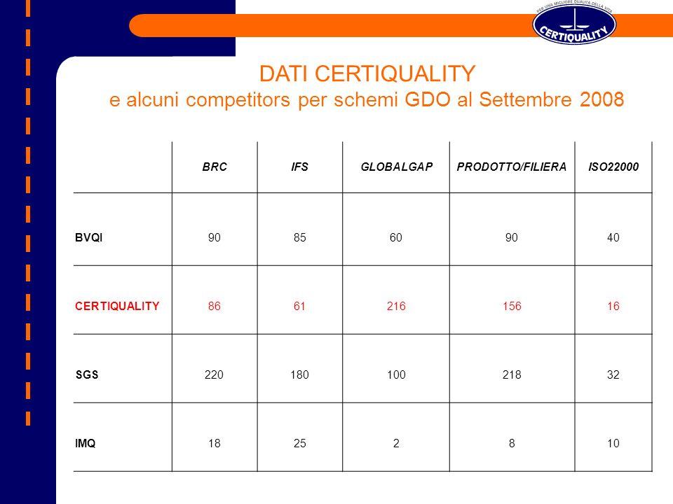 e alcuni competitors per schemi GDO al Settembre 2008