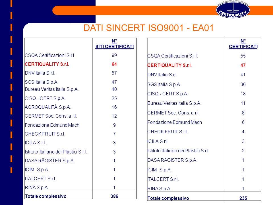 DATI SINCERT ISO9001 - EA01 N° SITI CERTIFICATI