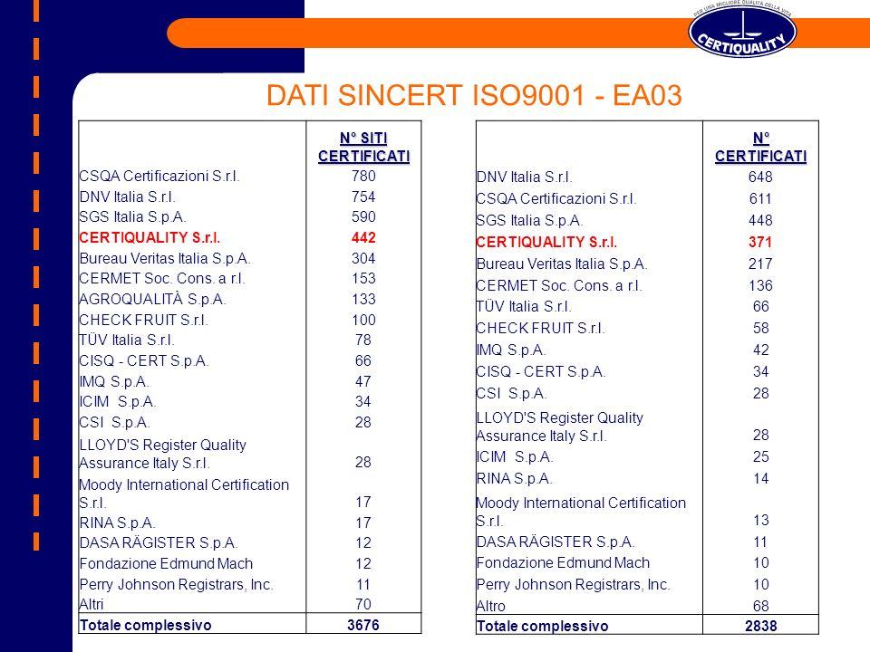 DATI SINCERT ISO9001 - EA03 N° SITI CERTIFICATI