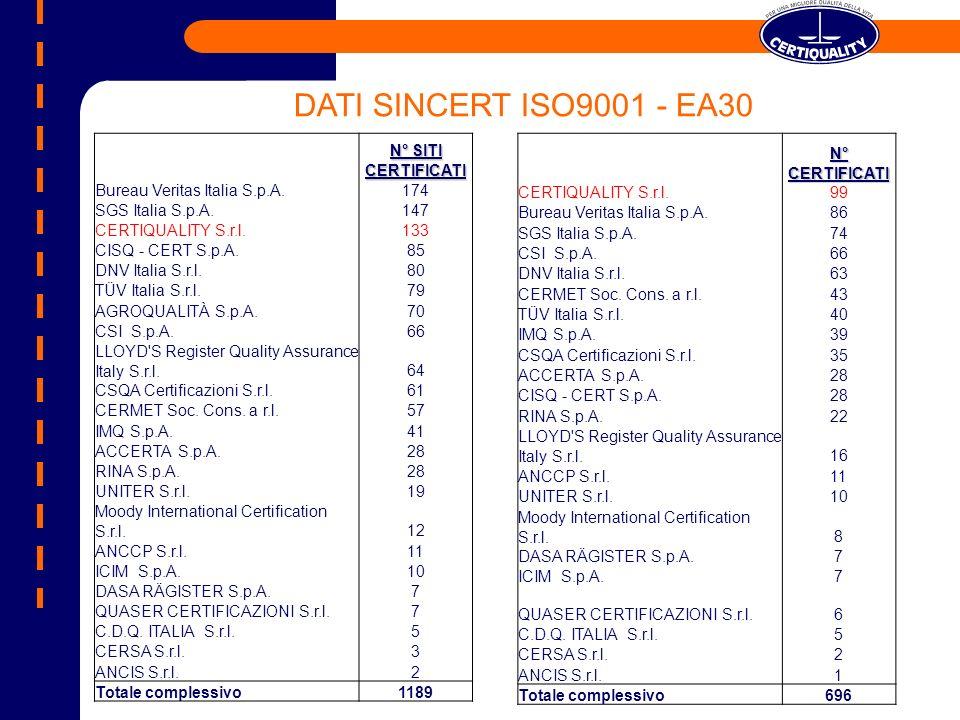 DATI SINCERT ISO9001 - EA30 N° SITI CERTIFICATI