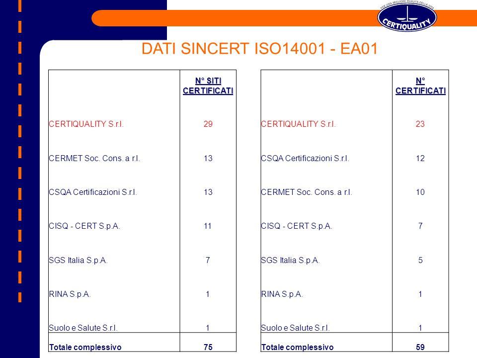 DATI SINCERT ISO14001 - EA01 N° SITI CERTIFICATI CERTIQUALITY S.r.l.