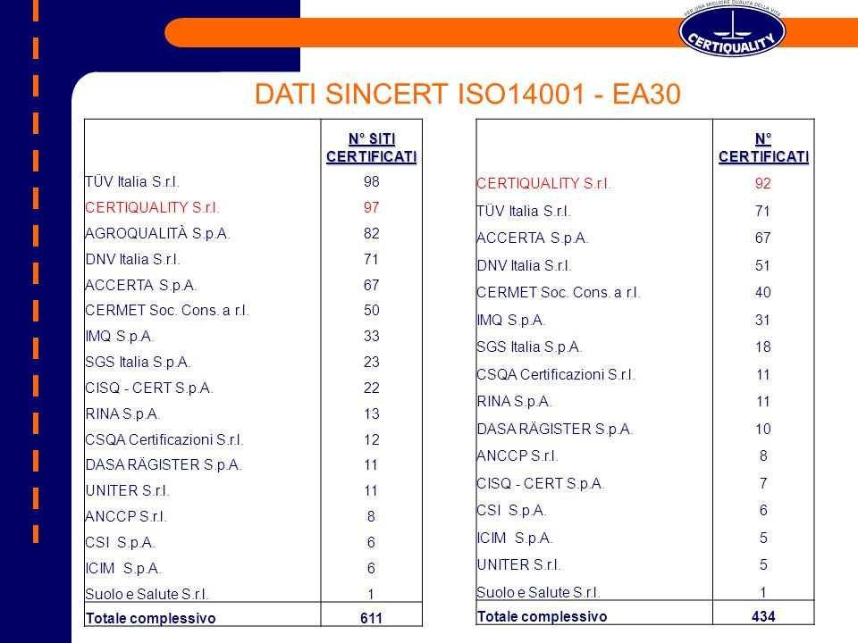 DATI SINCERT ISO14001 - EA30 N° SITI CERTIFICATI TÜV Italia S.r.l. 98