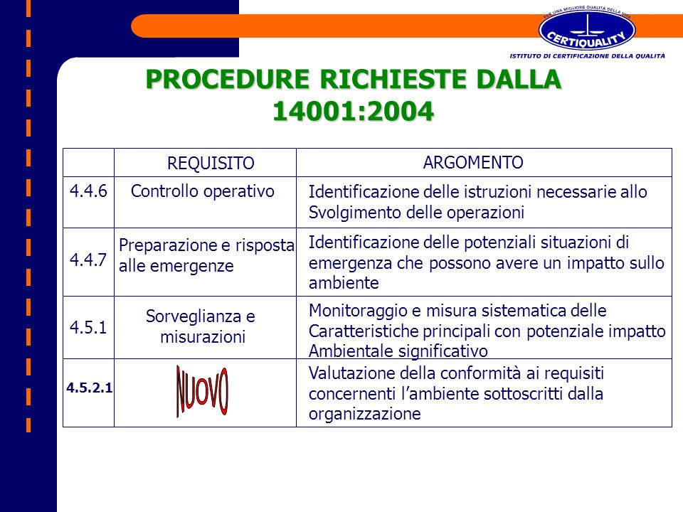 PROCEDURE RICHIESTE DALLA 14001:2004