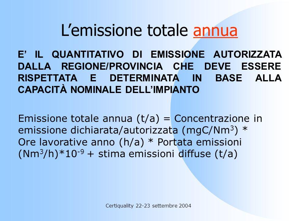 L'emissione totale annua