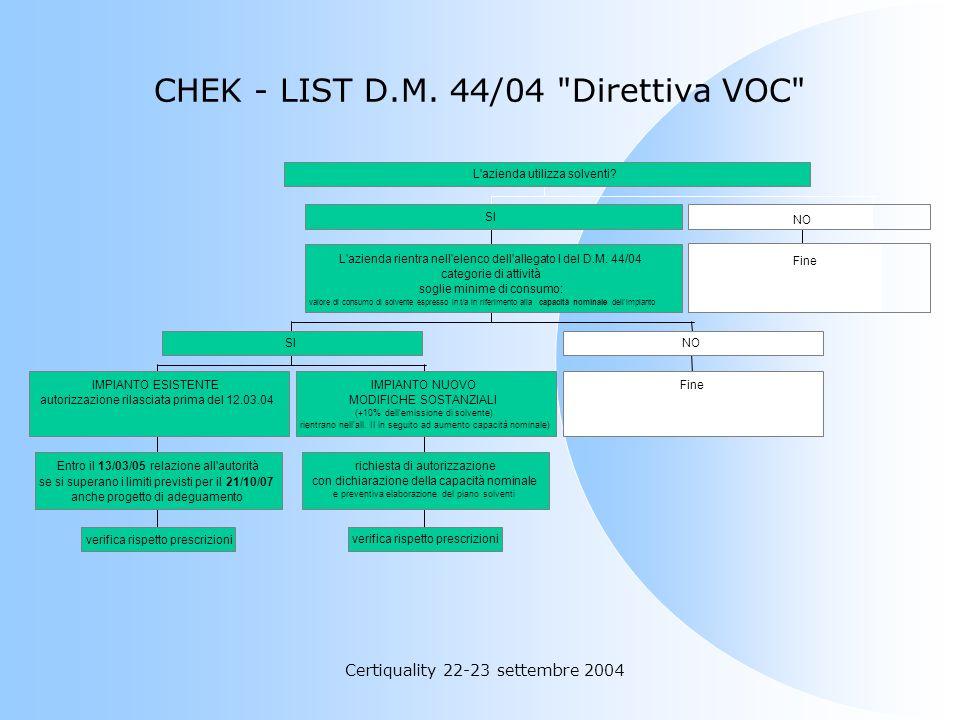 CHEK - LIST D.M. 44/04 Direttiva VOC