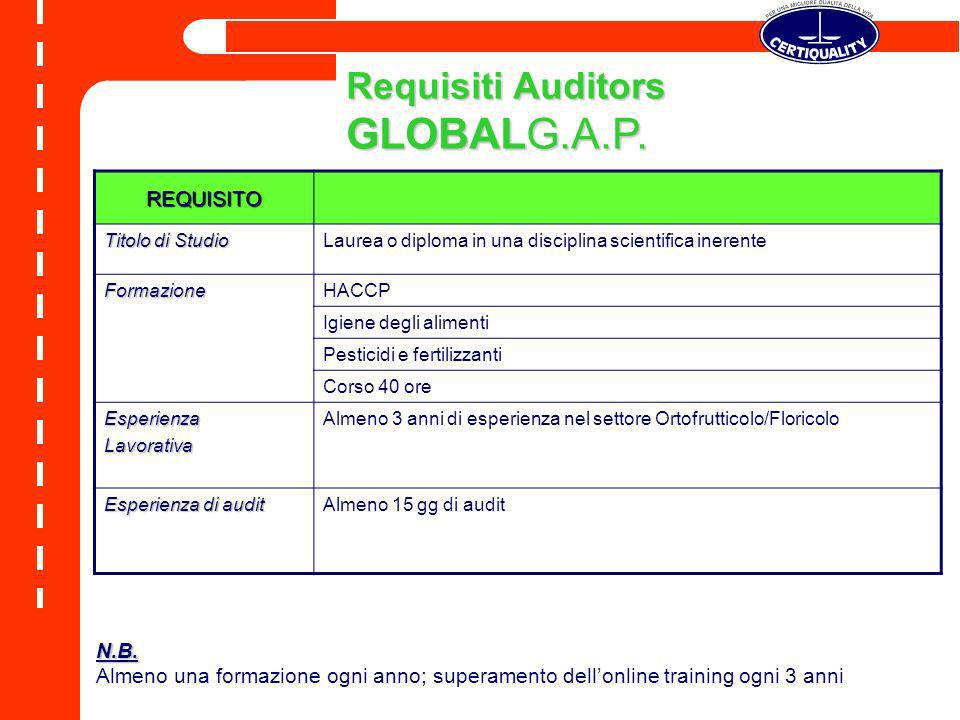 GLOBALG.A.P. Requisiti Auditors REQUISITO N.B.