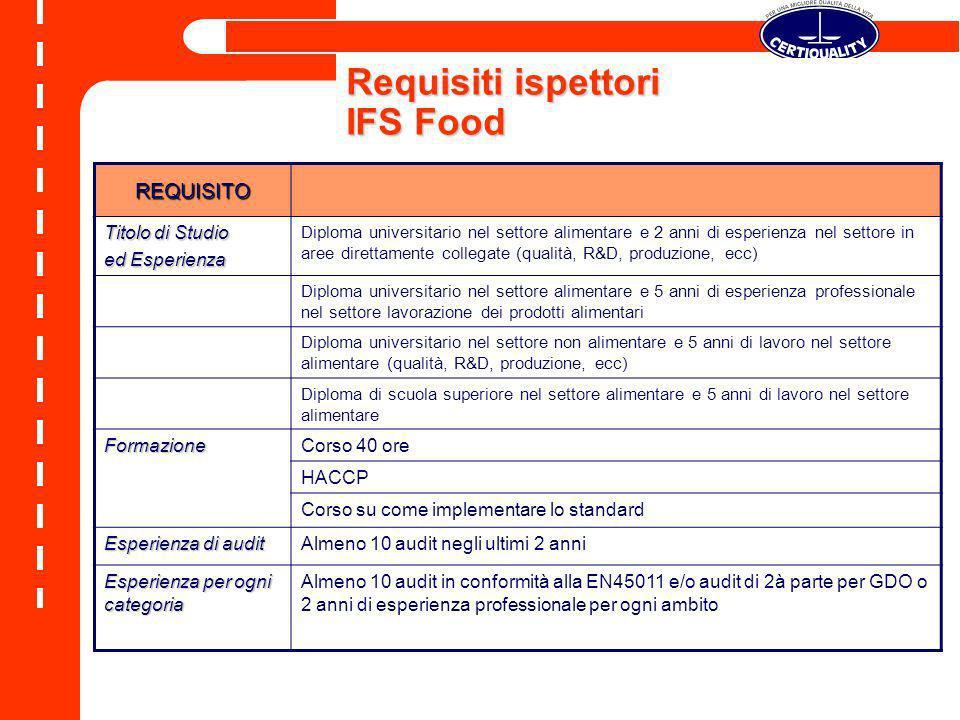 Requisiti ispettori IFS Food REQUISITO Titolo di Studio ed Esperienza