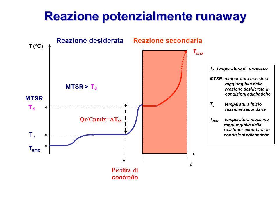 Reazione potenzialmente runaway