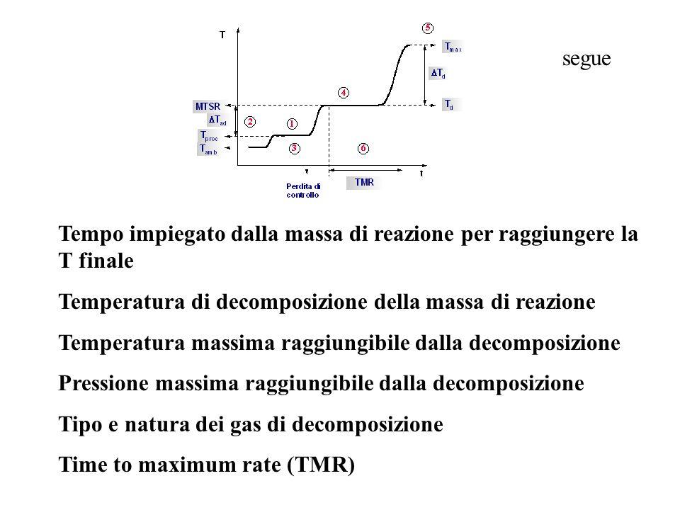 segue Tempo impiegato dalla massa di reazione per raggiungere la T finale. Temperatura di decomposizione della massa di reazione.