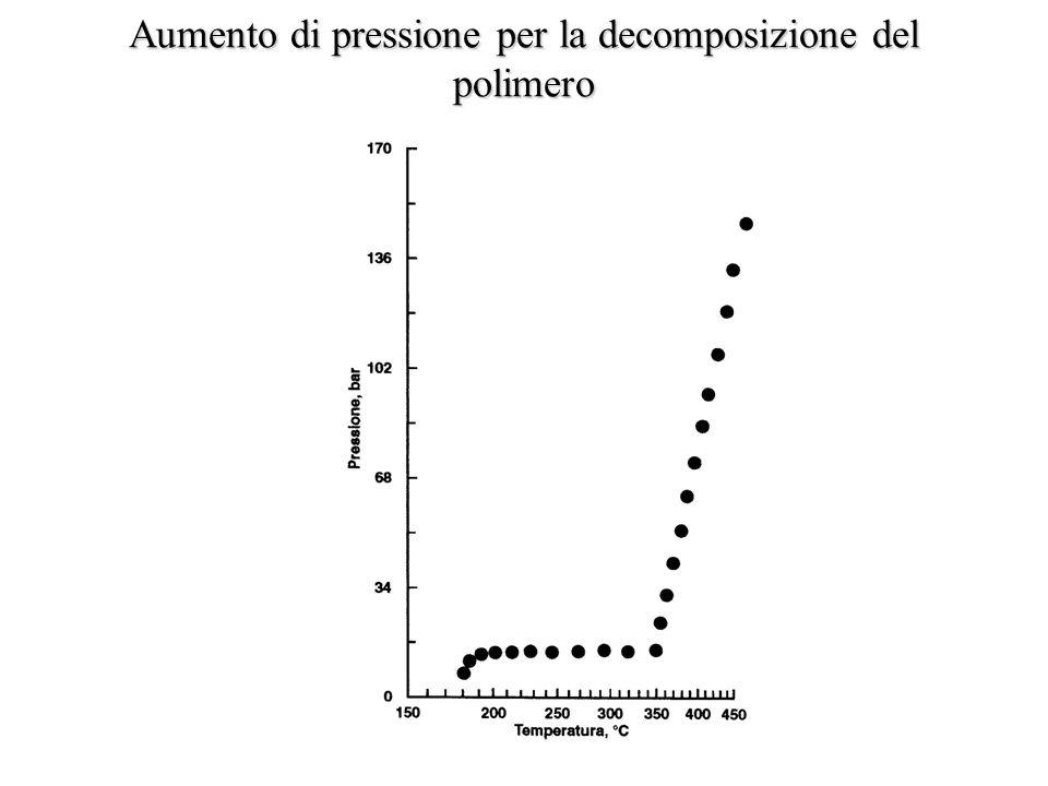 Aumento di pressione per la decomposizione del polimero