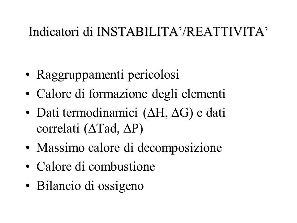Indicatori di INSTABILITA'/REATTIVITA'